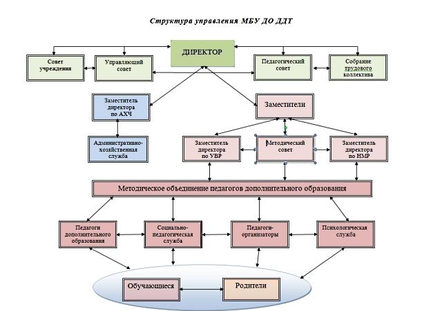 Структура управления МБО ДО ДТ A